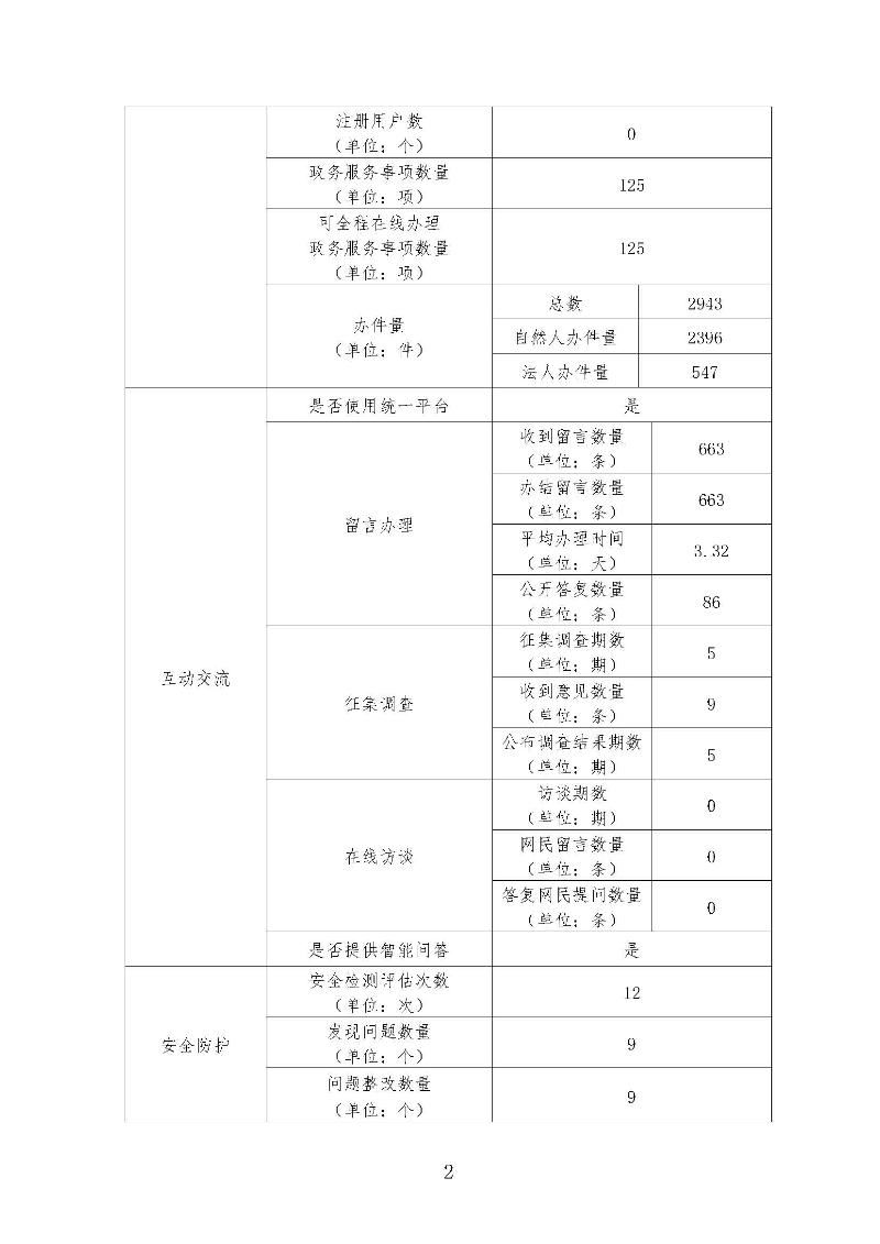 茂名市人力资源和社会保障局网站工作年度报表(2020年)_页面_2.jpg